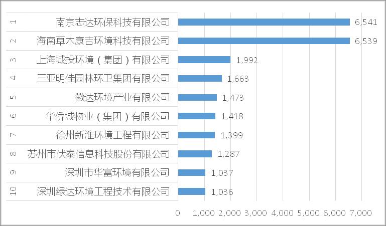 垃圾分类运营项目10强企业[按年化额]