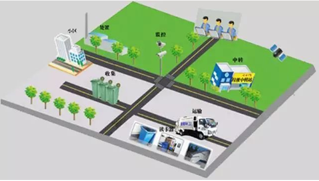生活垃圾处理系统3-玉龙环保