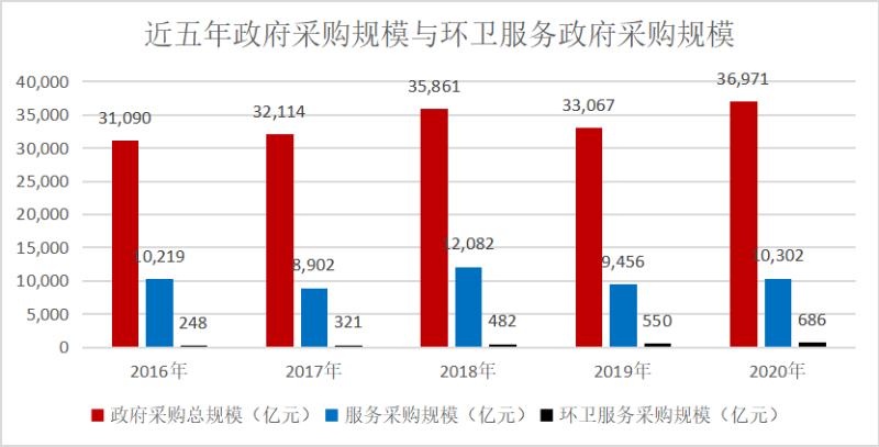 环卫服务在服务类政府采购规模占比5年提高2.79倍2