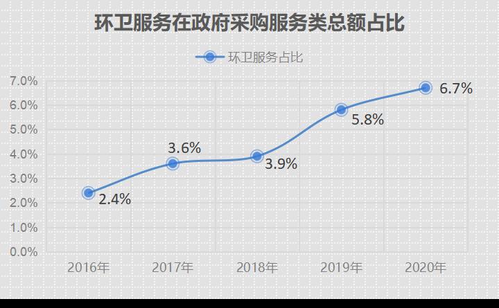 环卫服务在服务类政府采购规模占比5年提高2.79倍3