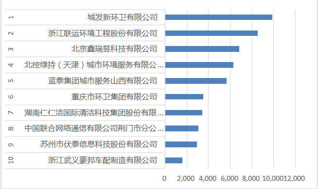2020年10月垃圾分类合同额十强环卫企业