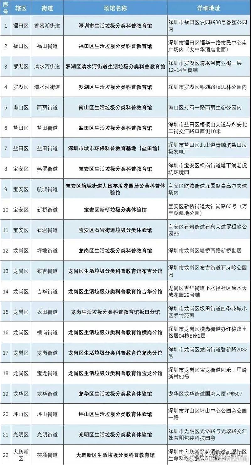 """深圳垃圾""""强制分类""""一周年9"""