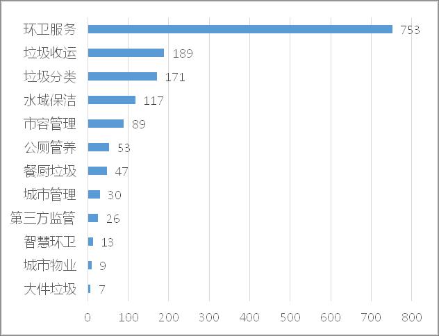 成交项目细分市场分布1