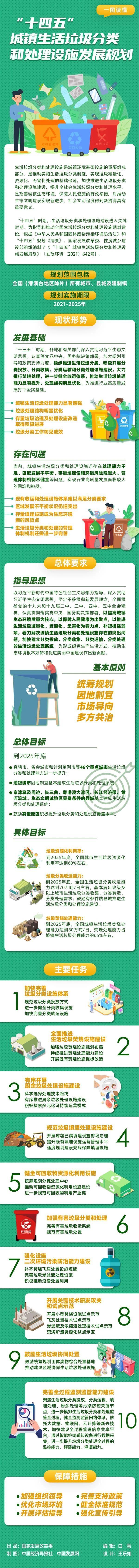 """一图读懂""""十四五""""城镇生活垃圾分类和处理设施发展规划"""