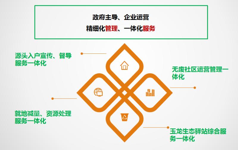 垃圾分类玉龙模式介绍6