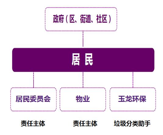 垃圾分类玉龙模式介绍7