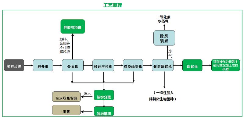 垃圾分类玉龙模式介绍16