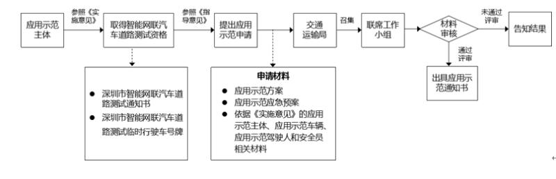 """深圳市关于""""申请无人清扫应用示范""""的流程"""