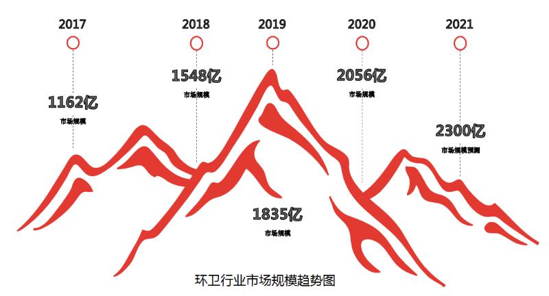 环卫行业市场规模趋势图