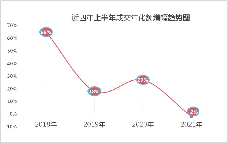 近四年上半年成交年化额增幅趋势图