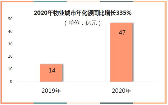 42020年物业城市年化额同比增长335%