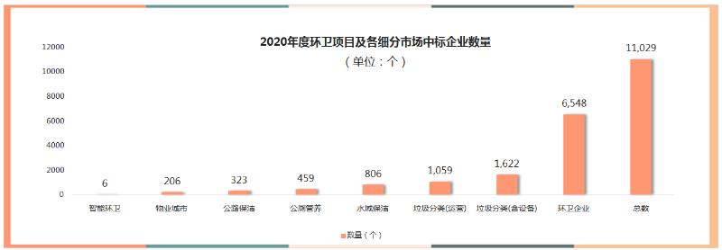 52020年度环卫项目及各细分市场中标企业数量