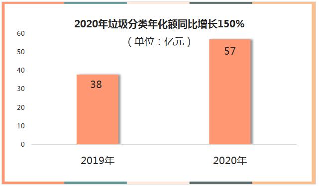 32020年垃圾分类年化额同比增长150%