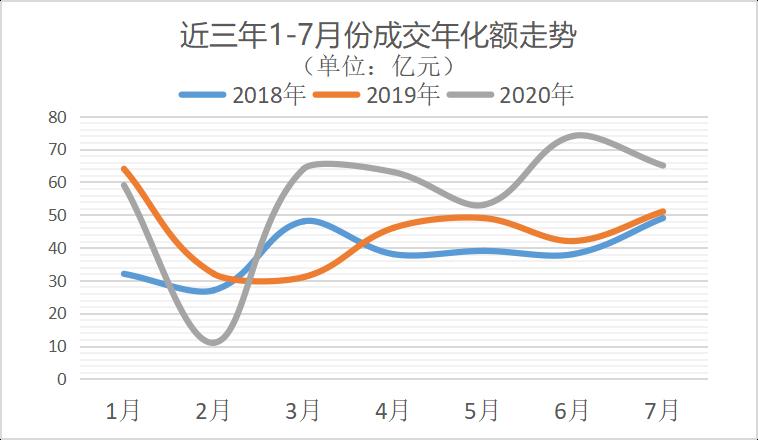 环卫市场近三年1-7月分成交年化金额走势图-玉龙环保