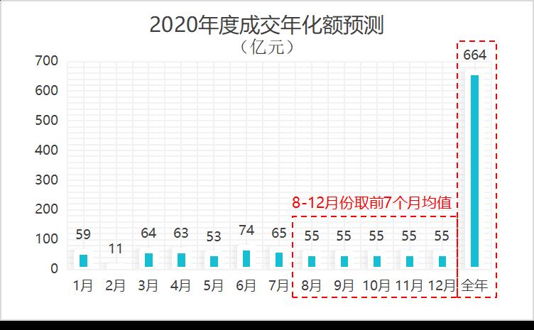 2020年度成交年化金额预测曲线图-玉龙环保