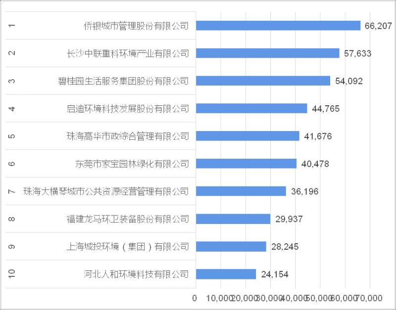 年化额百强企业[1-10]