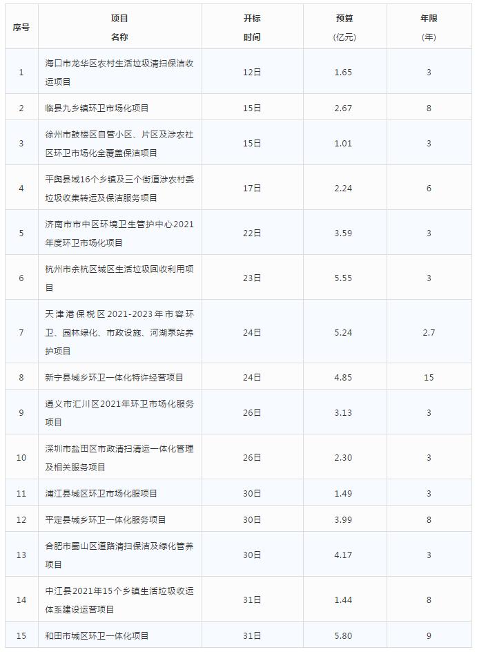 """三月份计划开标""""亿元标 """"项目列表"""