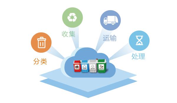 垃圾分类四环节-玉龙环保
