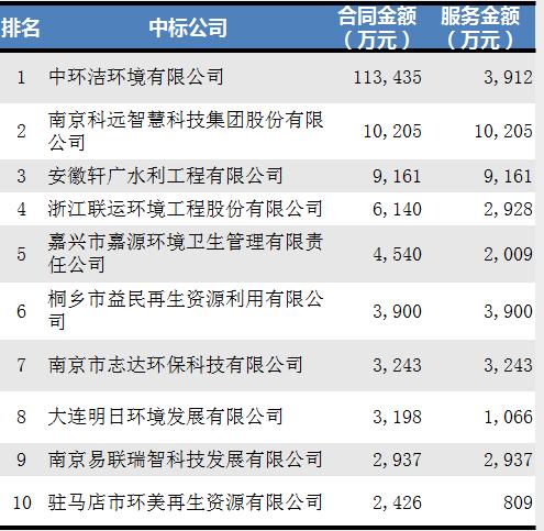 11月垃圾分类环卫企业排名2