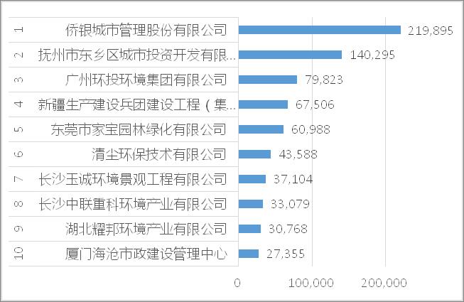 2021年7月环卫行业合同金额十强企业[1-10]