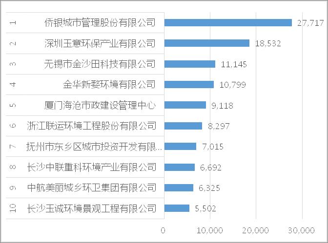 2021年7月年化额十强企业[1-10]