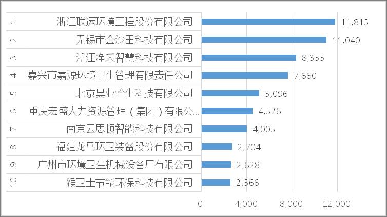 2021年7月垃圾分类10强企业[按合同额]运营项目