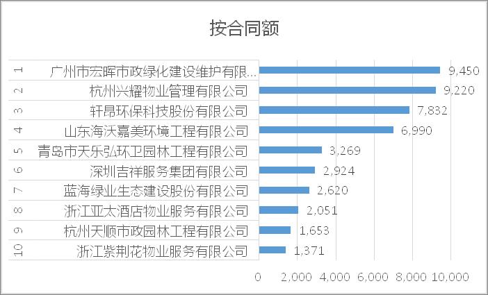 2021年7月城市服务10强企业[按合同额]