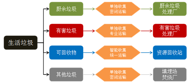 4玉龙环保-垃圾分类原理图