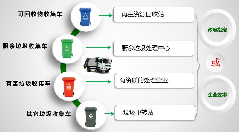 垃圾分类玉龙模式介绍4