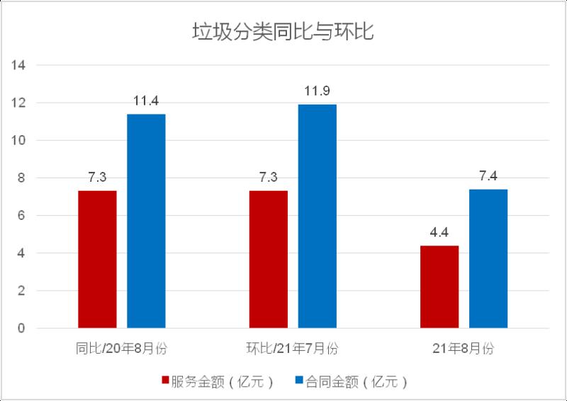 八月份垃圾分类成交项目同比与环比数据统计