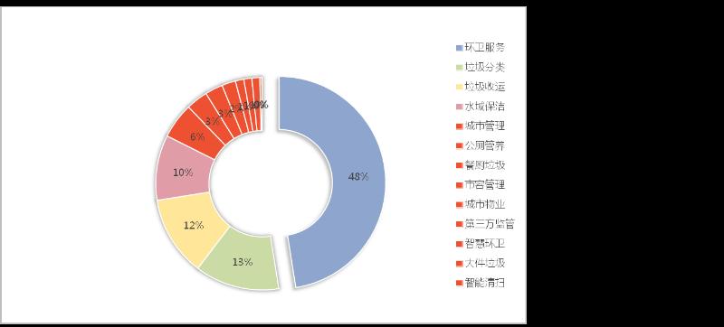 八月份成交项目细分市场分布